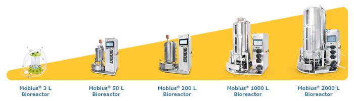 Global Bioreaktor Market