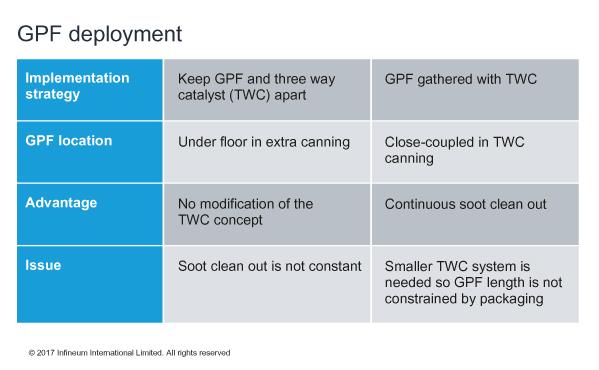 Global Filter Partikel Gasolin GPF Market