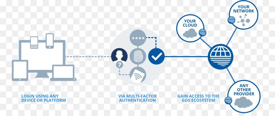 Global Perangkat Lunak Manajemen Identitas Market