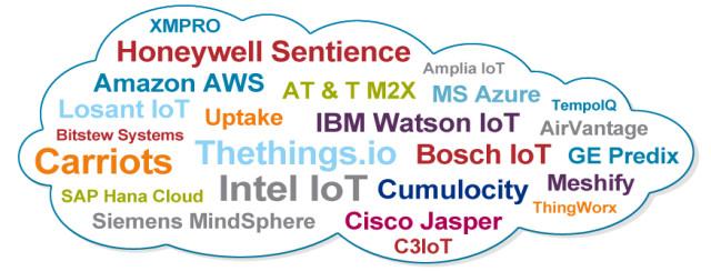 Global Platform IoT Cloud Market 1