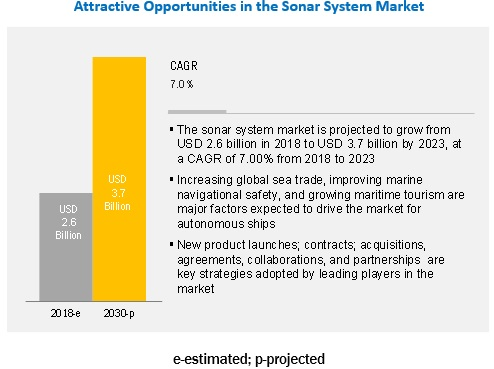 Global Sistem Sonar Market