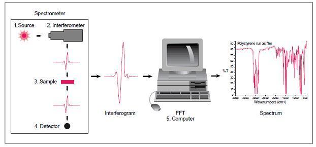 Global Spektroskopi proses Market