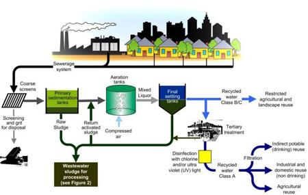 Global Teknologi Pengolahan Air Air Limbah Market 1