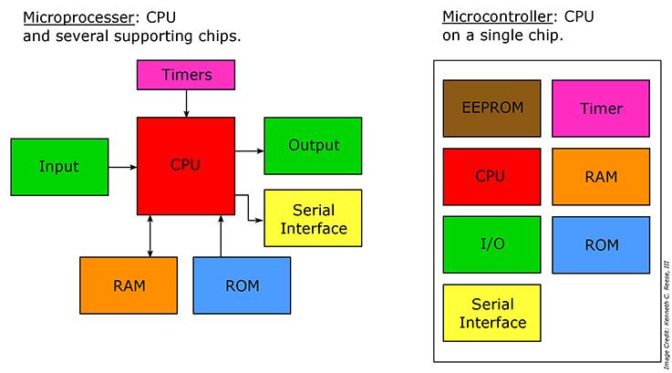 Global Unit Mikrokontroler MCU Market