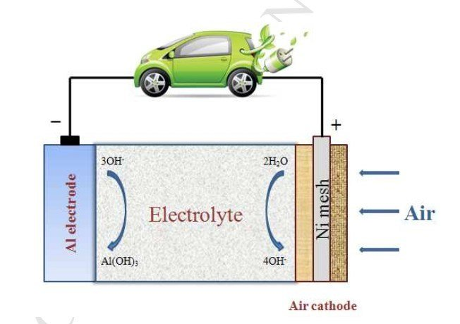 Global Elektroda Baterai Air Market