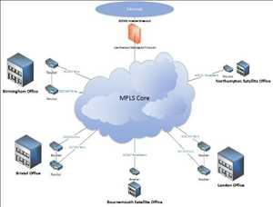 Pasar VPN IP Terkelola