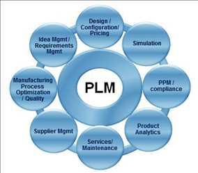 Pasar Perangkat Lunak PLM