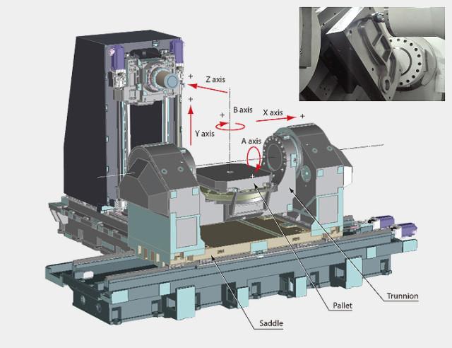 Pusat Mesin CNC 5-Axis Pasar