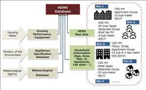 Sistem Manajemen Energi Rumah (Hems) Pasar