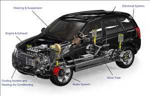 Pasar <span class = 'notranslate'> Perbaikan & Perawatan Otomotif </span>