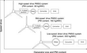 Sistem Tenaga Angin Penggerak Langsung