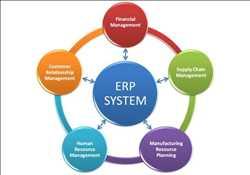 Perencanaan Sumber Daya Perusahaan (ERP)