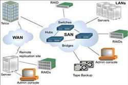 Jaringan Area Penyimpanan Server (SAN)