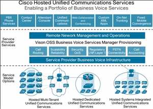 Komunikasi Terpadu sebagai Layanan