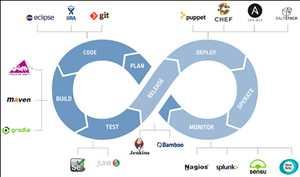 Platform DevOps Pasar